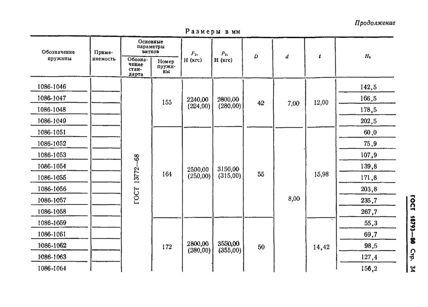 Пружины сжатия ГОСТ 18793-80 стр.34
