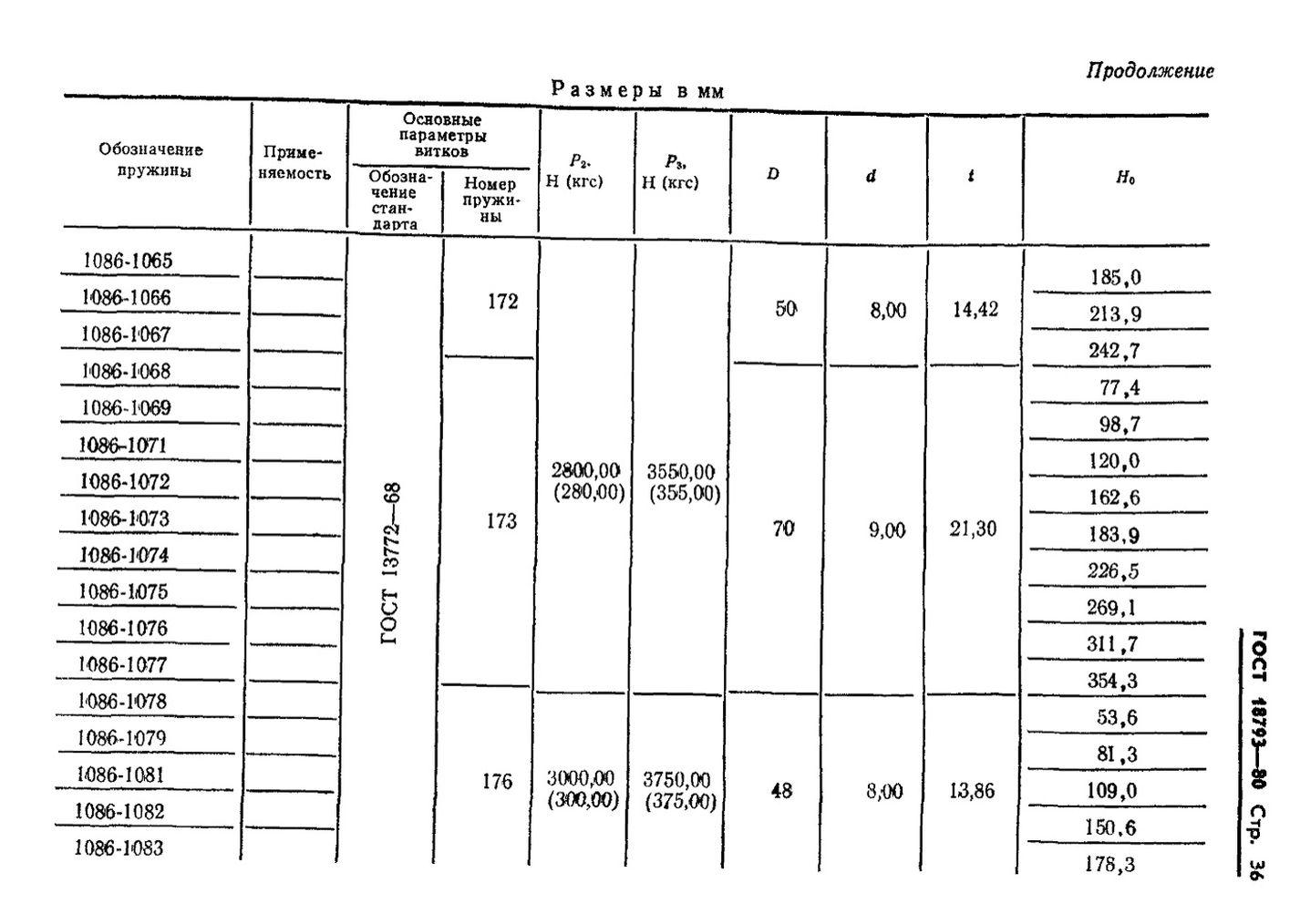 Пружины сжатия ГОСТ 18793-80 стр.36