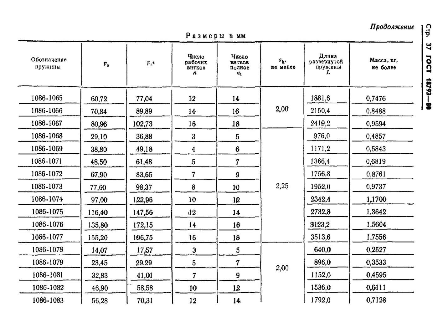 Пружины сжатия ГОСТ 18793-80 стр.37