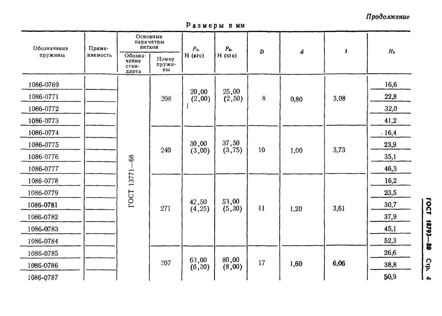 Пружины сжатия ГОСТ 18793-80 стр.4
