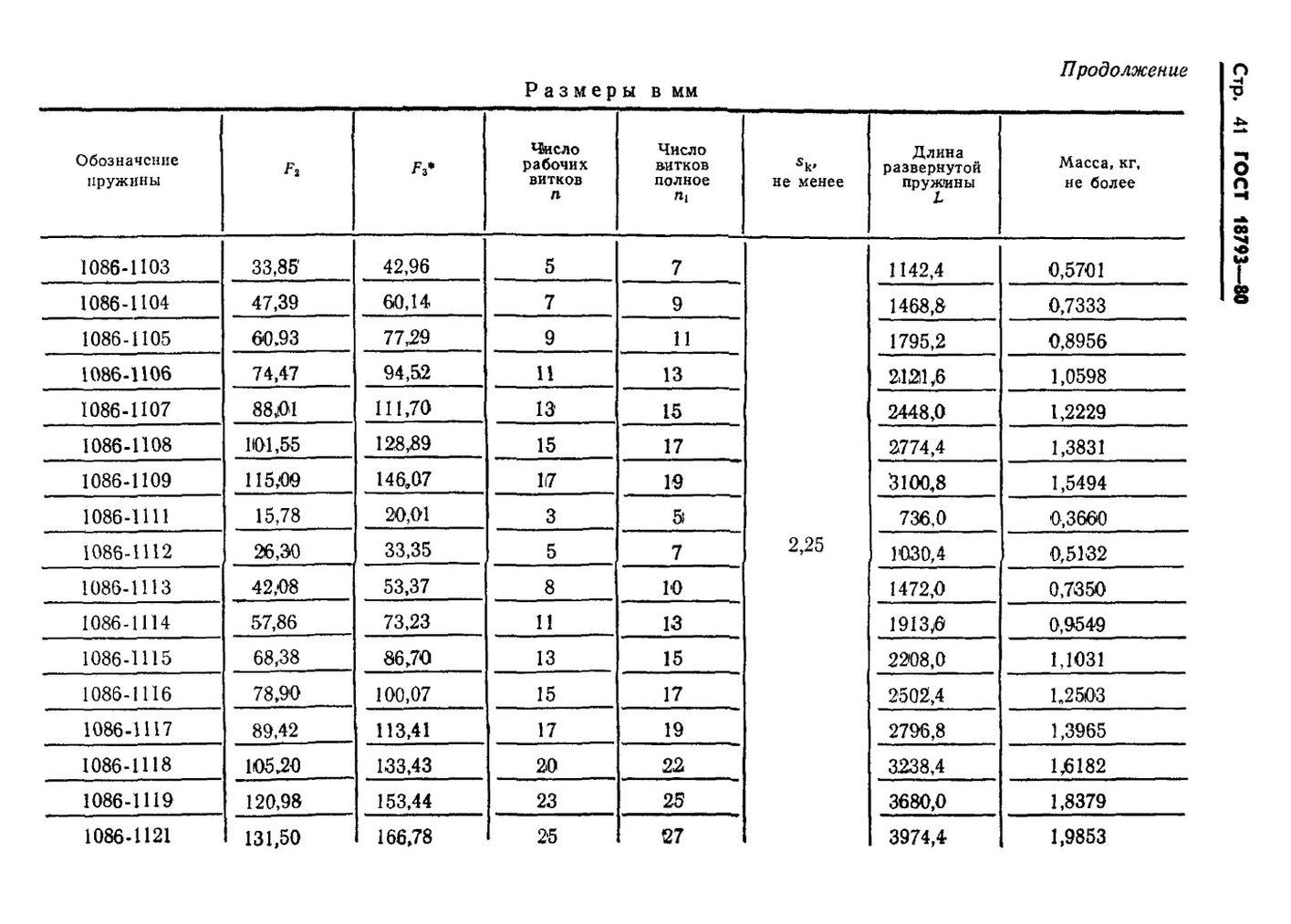 Пружины сжатия ГОСТ 18793-80 стр.41