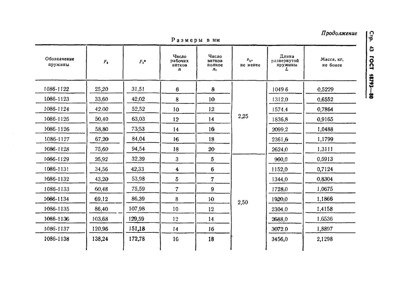 Пружины сжатия ГОСТ 18793-80 стр.43