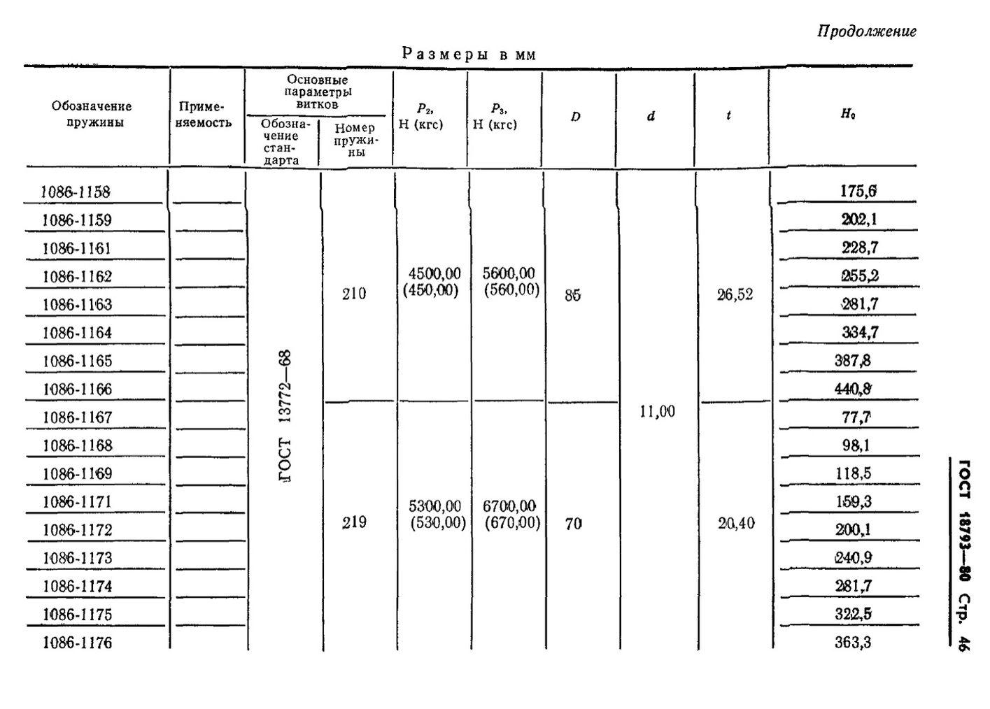 Пружины сжатия ГОСТ 18793-80 стр.46