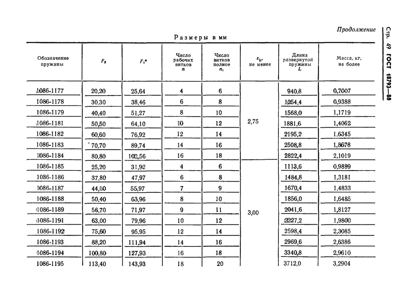 Пружины сжатия ГОСТ 18793-80 стр.49