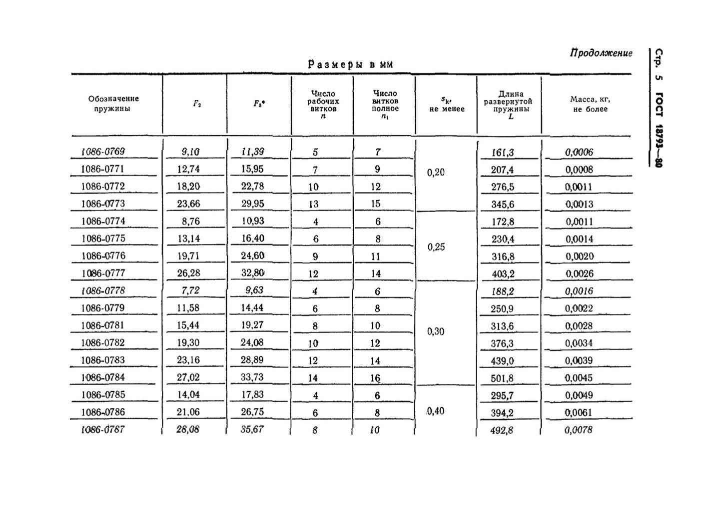 Пружины сжатия ГОСТ 18793-80 стр.5