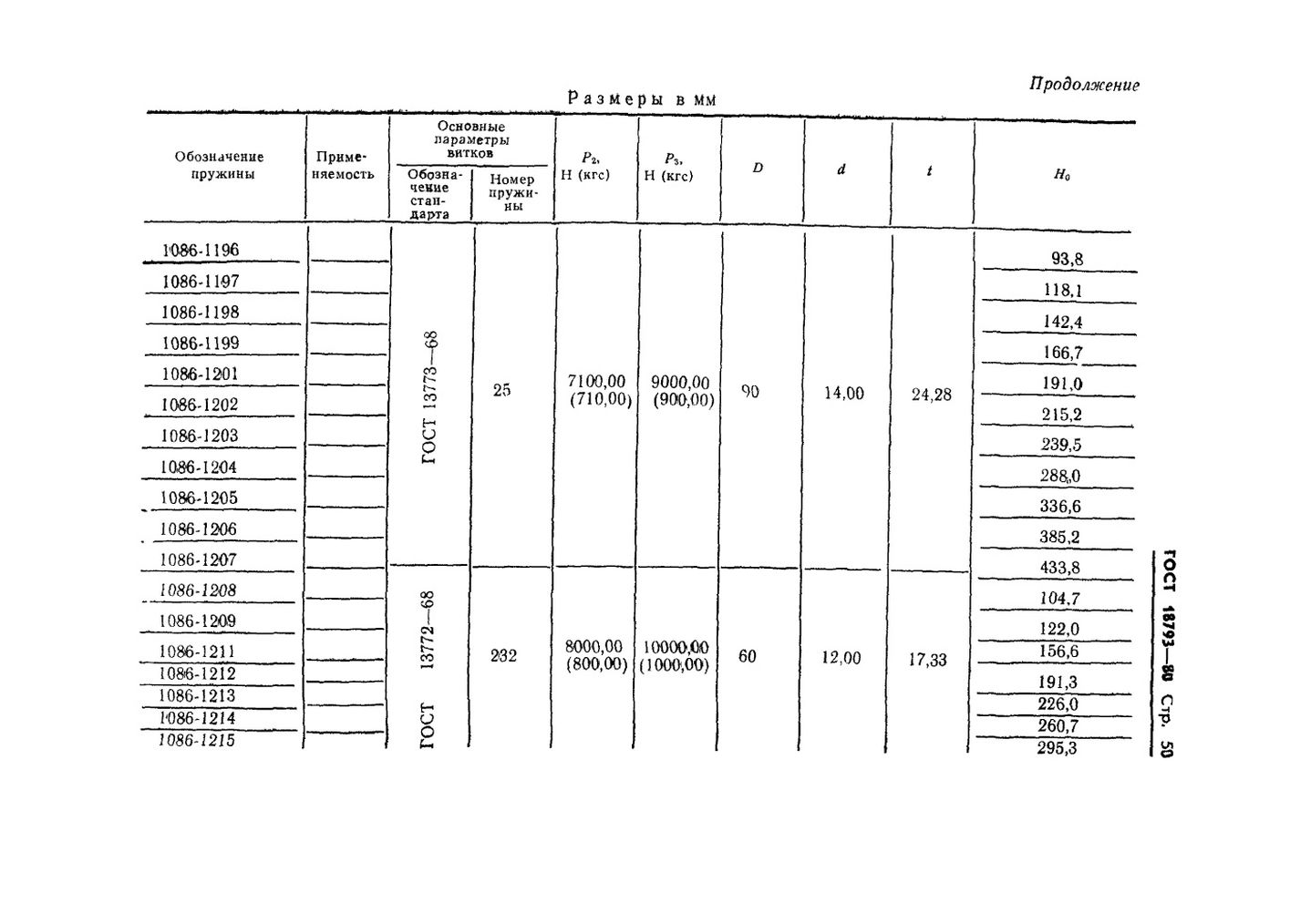 Пружины сжатия ГОСТ 18793-80 стр.50