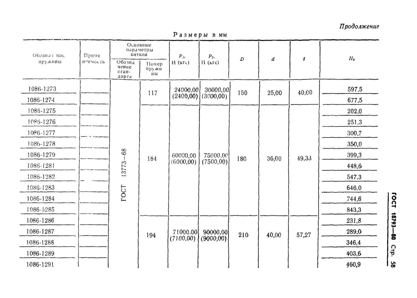 Пружины сжатия ГОСТ 18793-80 стр.58