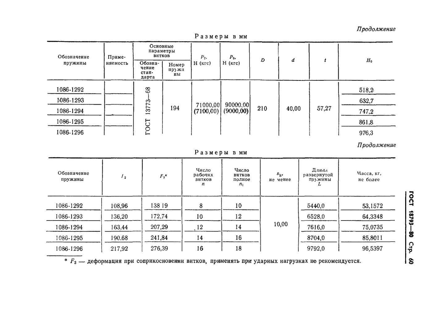 Пружины сжатия ГОСТ 18793-80 стр.60