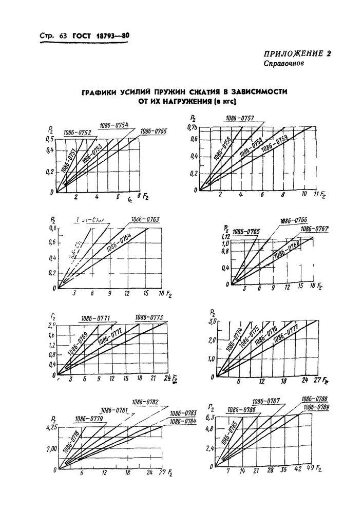 Пружины сжатия ГОСТ 18793-80 стр.63