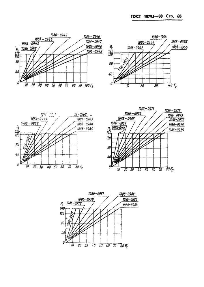 Пружины сжатия ГОСТ 18793-80 стр.68