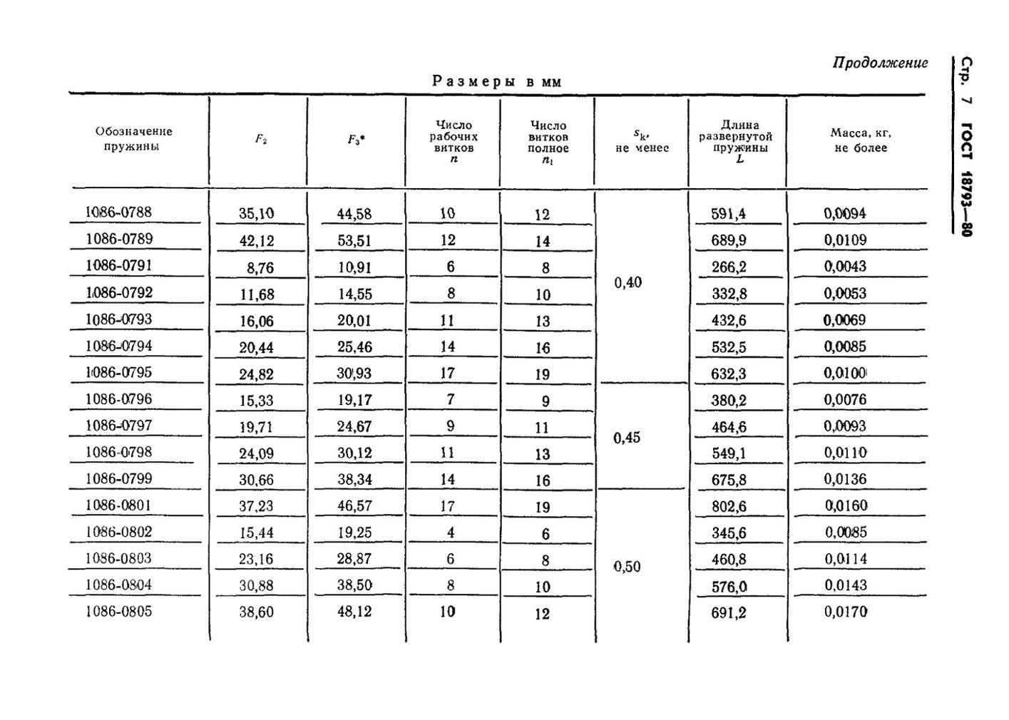 Пружины сжатия ГОСТ 18793-80 стр.7