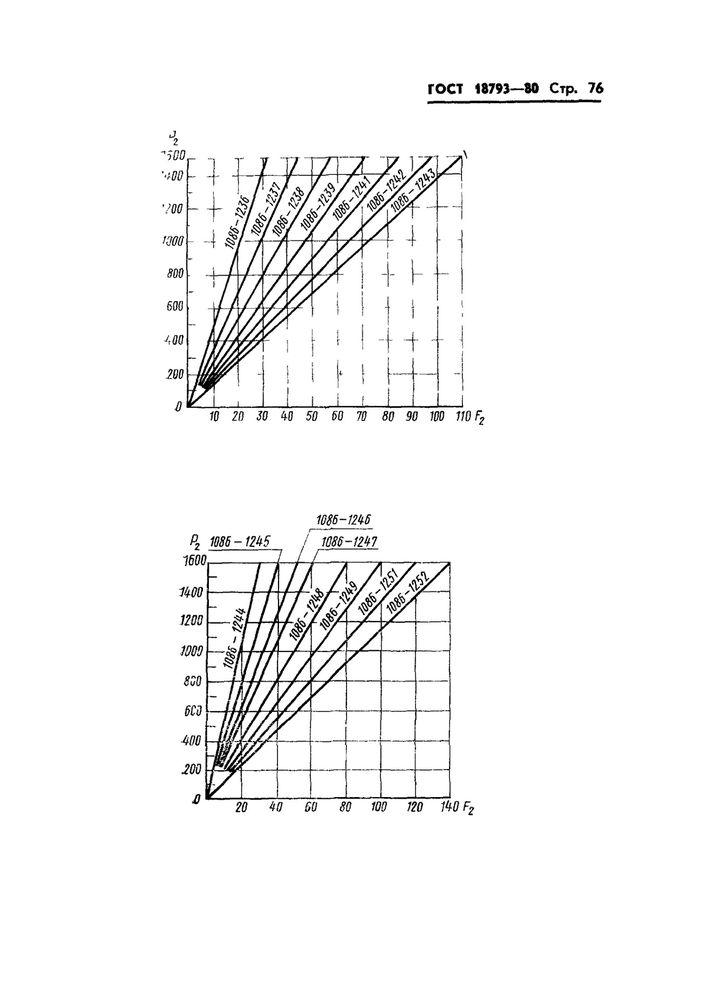 Пружины сжатия ГОСТ 18793-80 стр.76