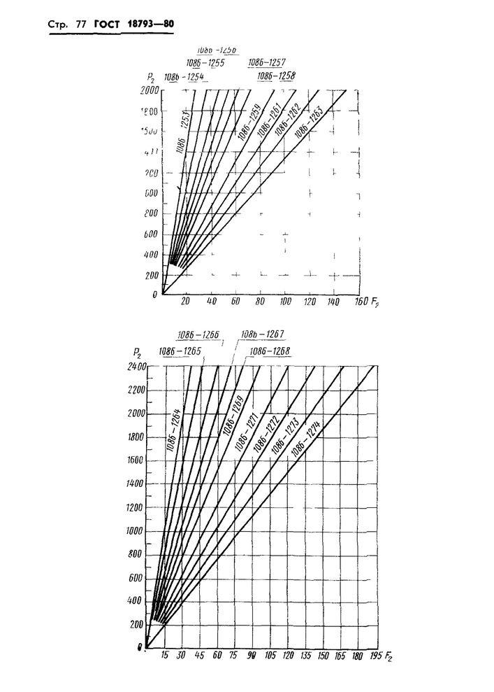 Пружины сжатия ГОСТ 18793-80 стр.77