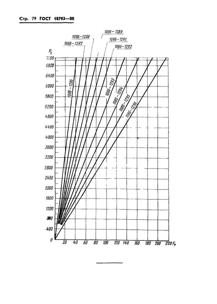 Пружины сжатия ГОСТ 18793-80 стр.79