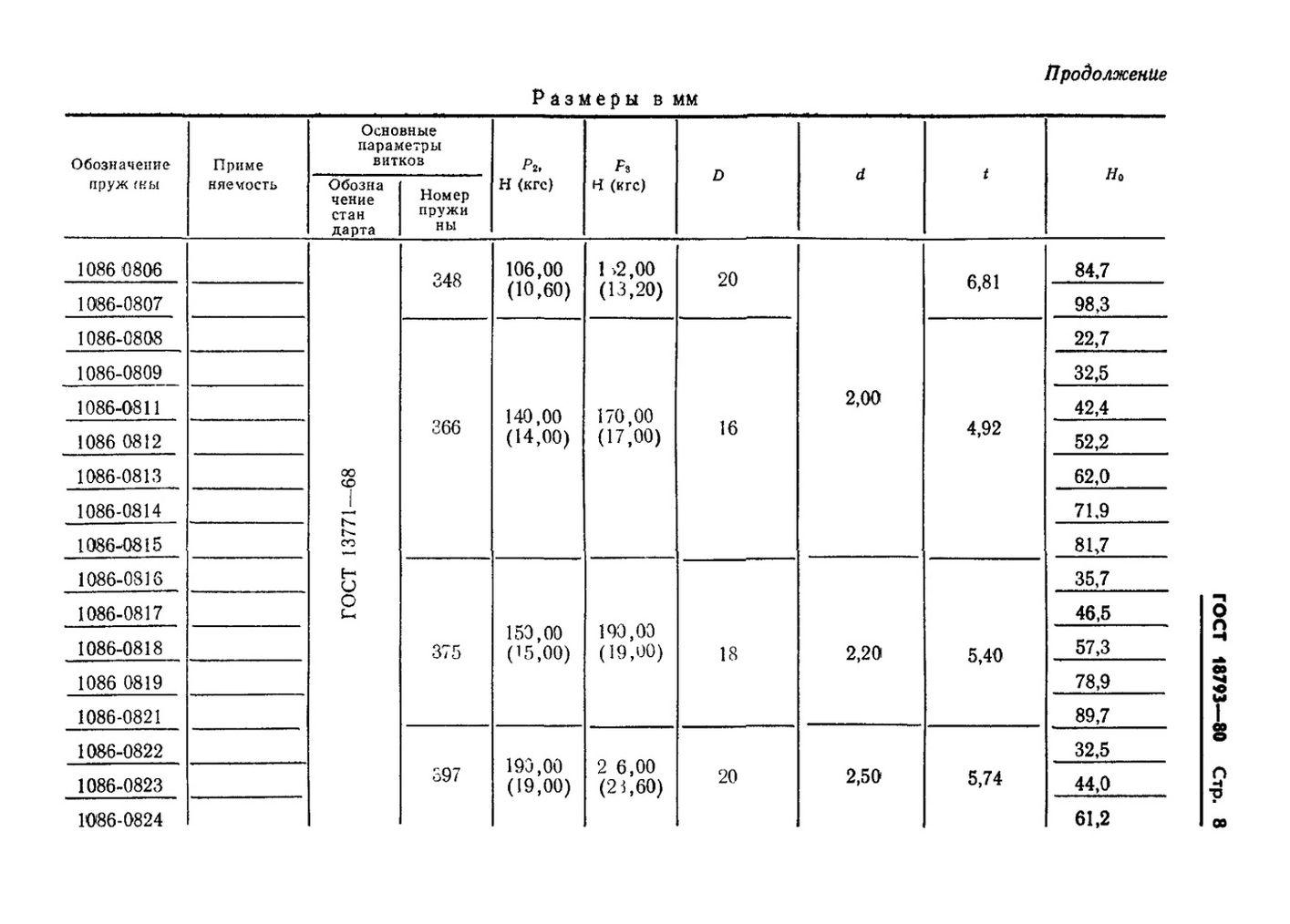 Пружины сжатия ГОСТ 18793-80 стр.8