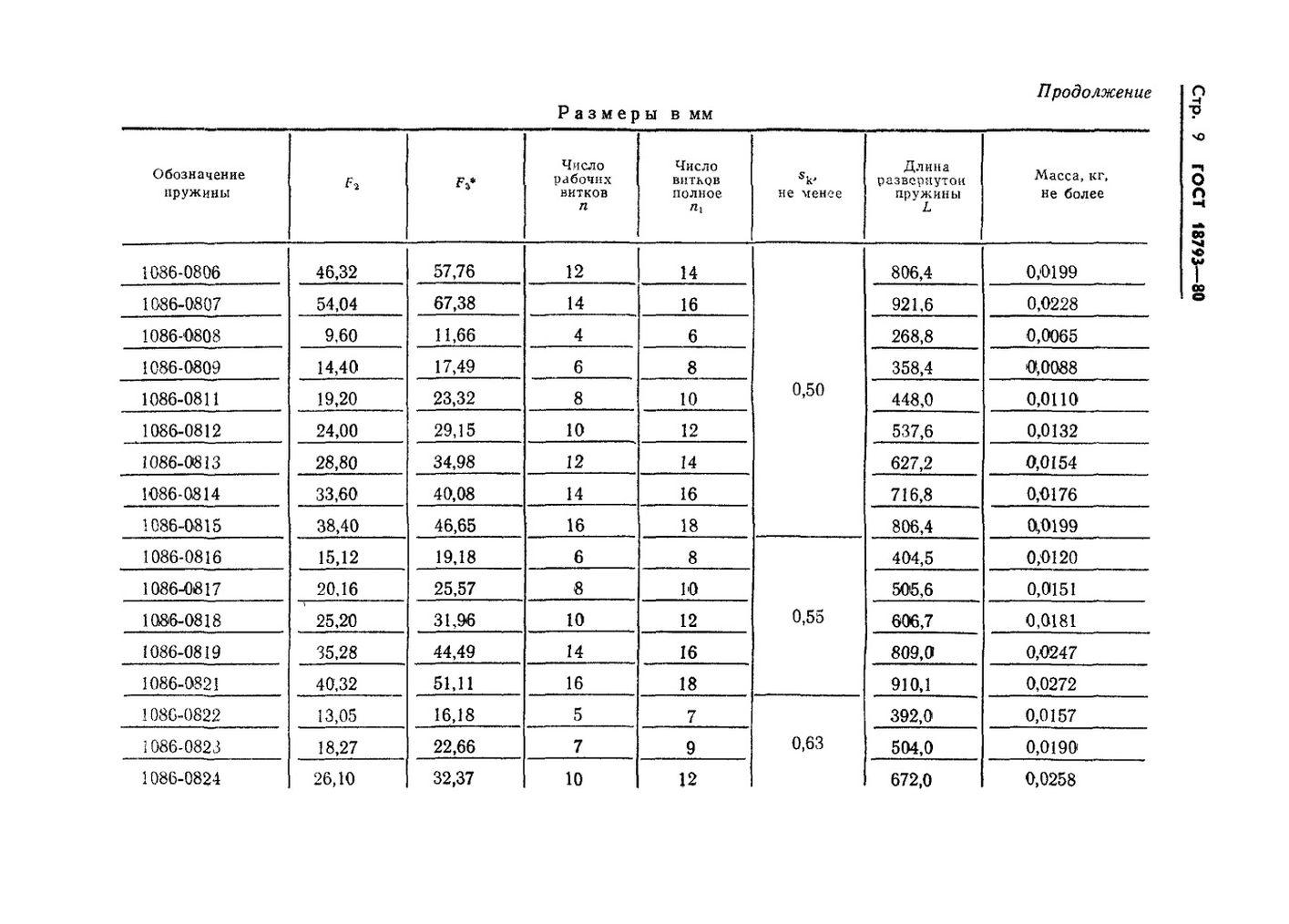 Пружины сжатия ГОСТ 18793-80 стр.9