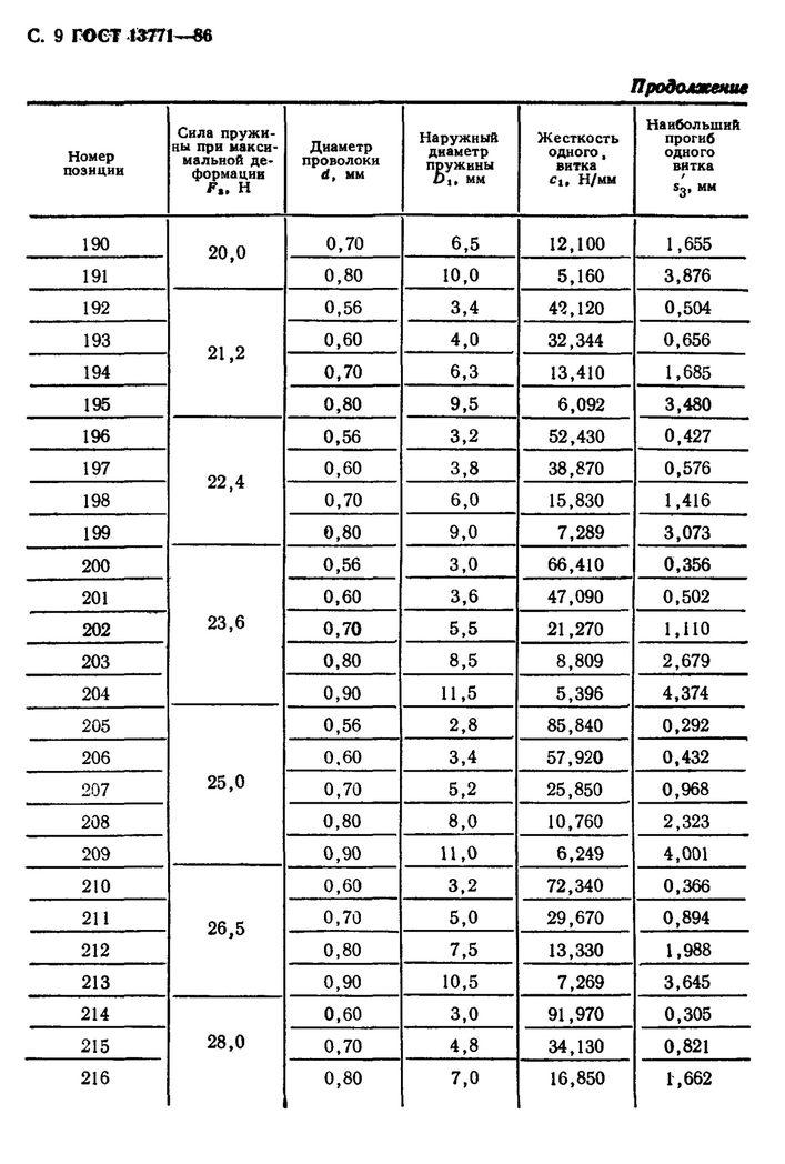ГОСТ 13771-86 Пружины сжатия и растяжения стр.9